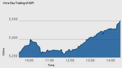 Share Market rise