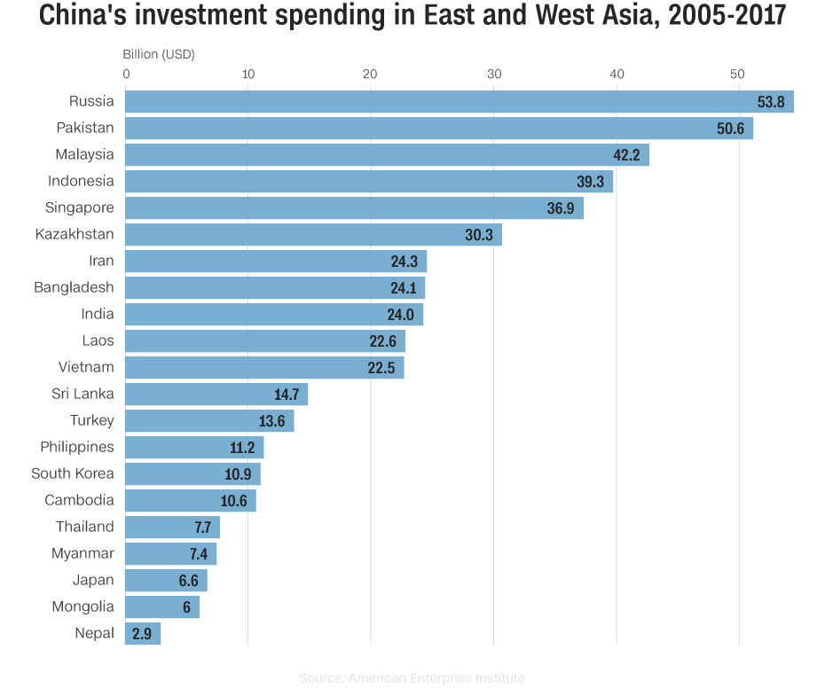 China investment spending in east and west Asia 2015 - 2017