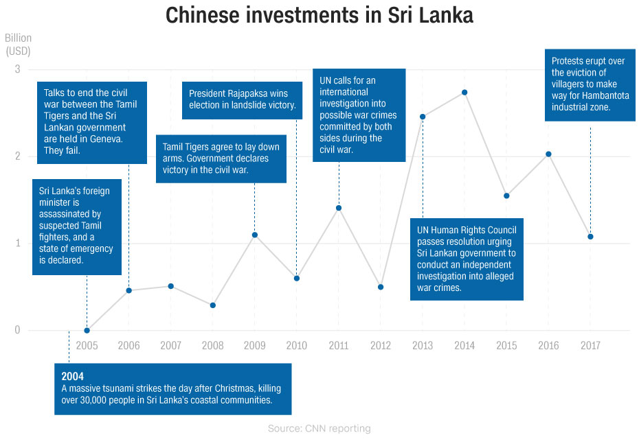 Chinese investments in Sri Lanka