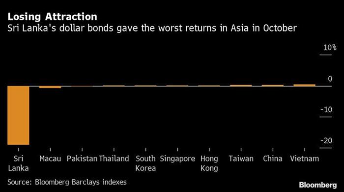 Sri Lanka's dollar bond status