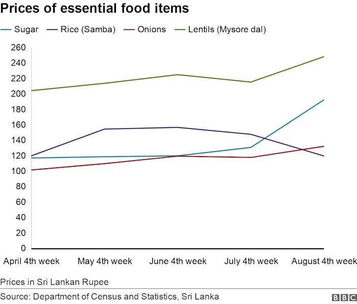 Prices of essential food items in Sri Lanka